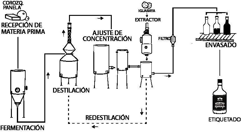 Proceso de producción del Aperitivo de Iguaraya Asawaa ®